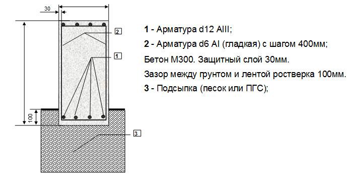 Расчет стоимости фундамента онлайн калькулятор москва 145